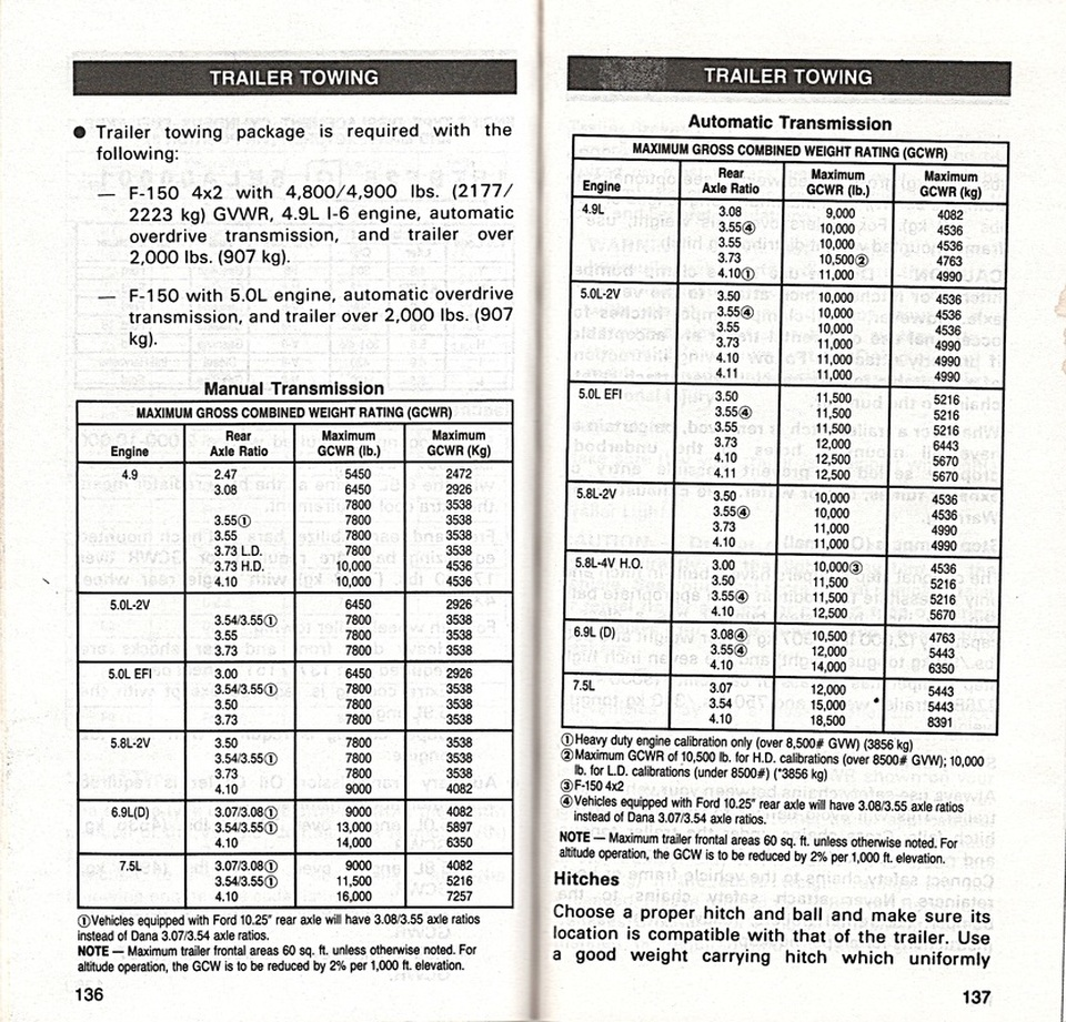 Towing Garys Garagemahal The Bullnose Bible Alternator Wiring Diagram 1982 E350 460 Picture